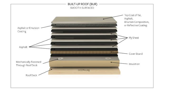 built-up roof components
